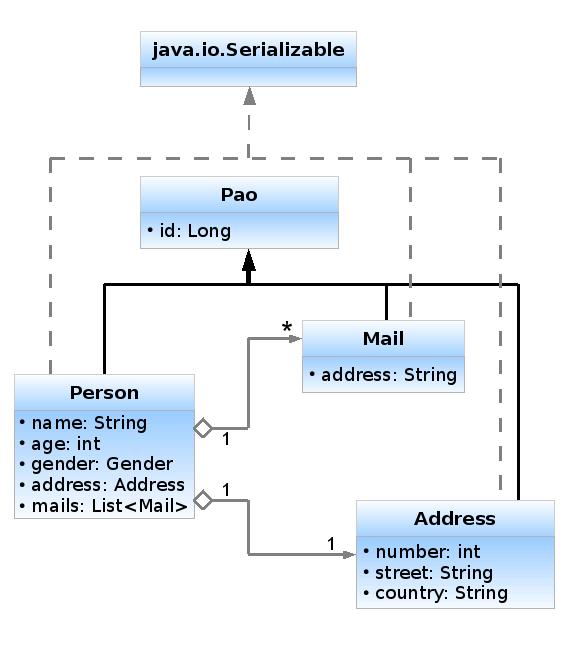 Diagramme UML des objets de transfert